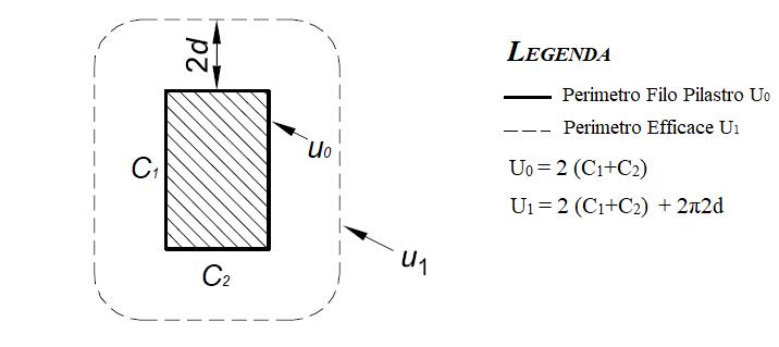 Esempio di calcolo dei perimetro filo pilastro U0 e perimetro efficace U1