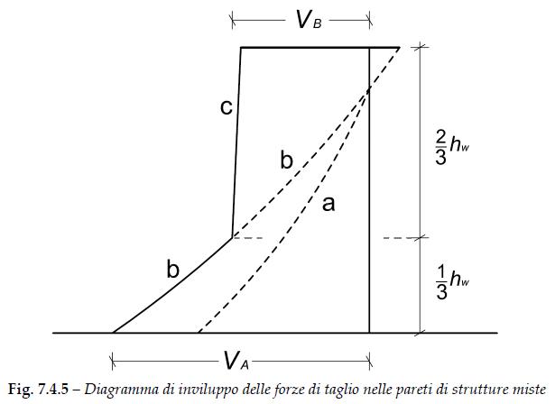 Figura 7.4.5 del DM2018: diagramma di inviluppo del taglio nelle pareti