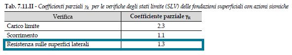 Coefficienti parziali gR per le verifiche degli stati limite (SLV) per fondazioni superficiali con azioni sismiche