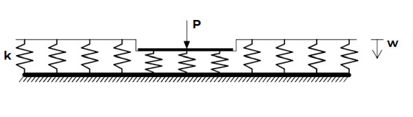 interazione terreno-struttura secondo winker