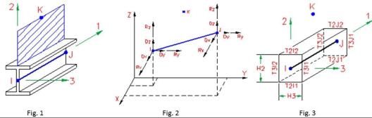 Proprietà degli elementi D2