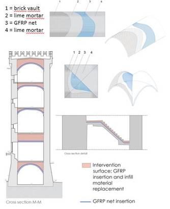 Consolidamento delle volte componenti i solai interni e le scale della struttura